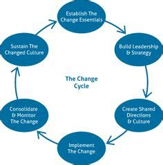 Change management process resume